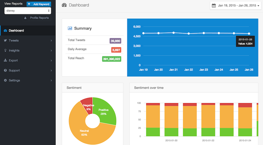 Retweet Rank User Keyword Dashboard